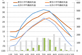 beijing climate